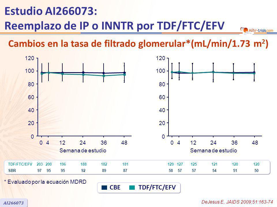 Cambios en la tasa de filtrado glomerular*(mL/min/1.73 m 2 ) Estudio AI266073: Reemplazo de IP o INNTR por TDF/FTC/EFV DeJesus E, JAIDS 2009;51:163-74