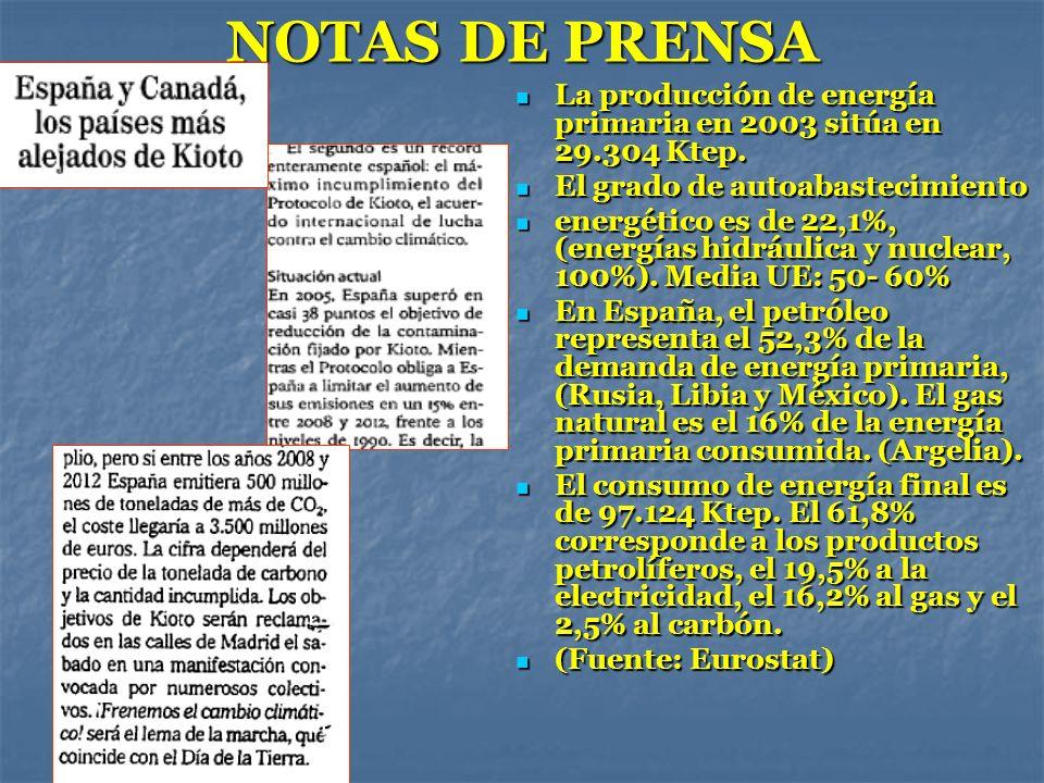 NOTAS DE PRENSA La producción de energía primaria en 2003 sitúa en 29.304 Ktep. La producción de energía primaria en 2003 sitúa en 29.304 Ktep. El gra