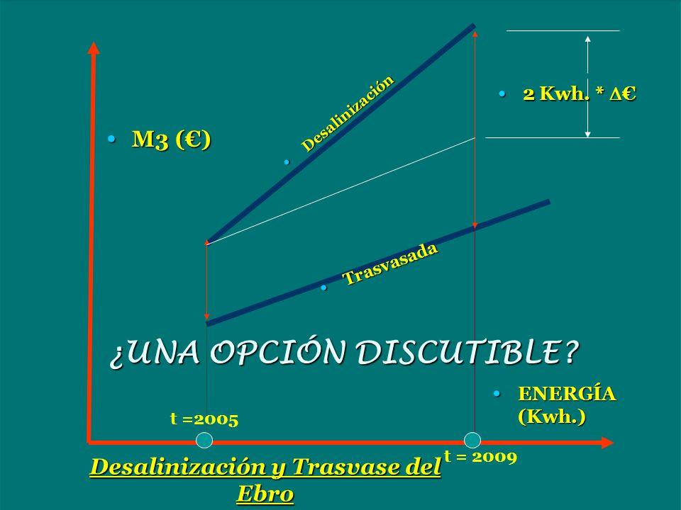 ENERGÍA (Kwh.) ENERGÍA (Kwh.) M3 () M3 () 2 Kwh. * 2 Kwh. * Desalinización Desalinización Trasvasada Trasvasada ¿UNA OPCIÓN DISCUTIBLE? Desalinización