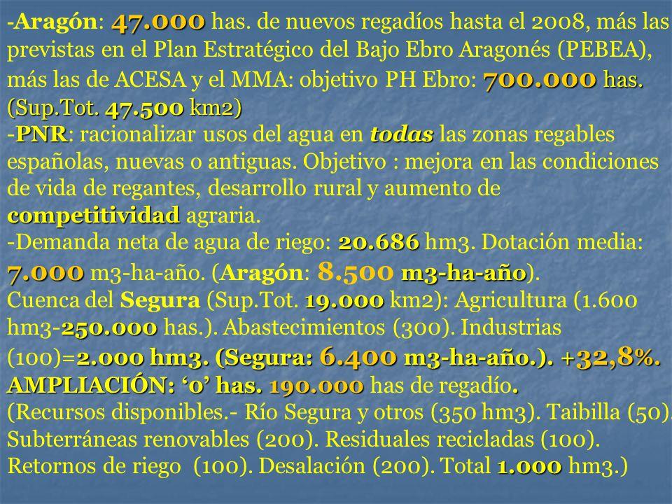 47.000 700.000 has. (Sup.Tot. 47.500 km2) PNRtodas competitividad - Aragón: 47.000 has. de nuevos regadíos hasta el 2008, más las previstas en el Plan
