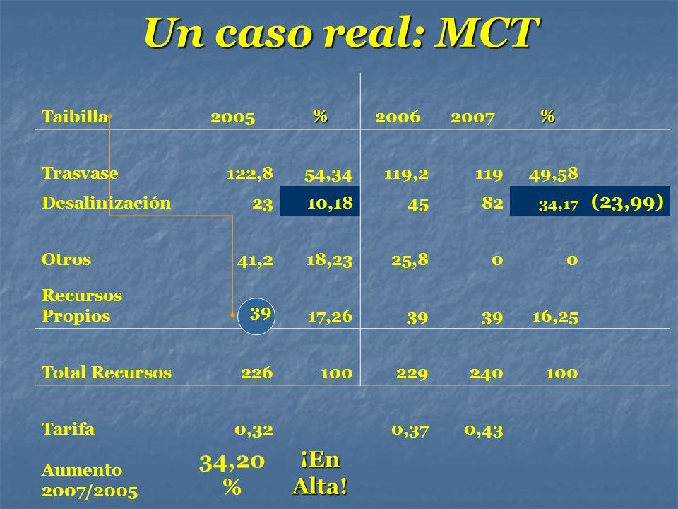 Un caso real: MCT Taibilla2005%20062007% Trasvase122,854,34119,211949,58 Desalinización2310,184582 34,17 (23,99) Otros41,218,2325,800 Recursos Propios
