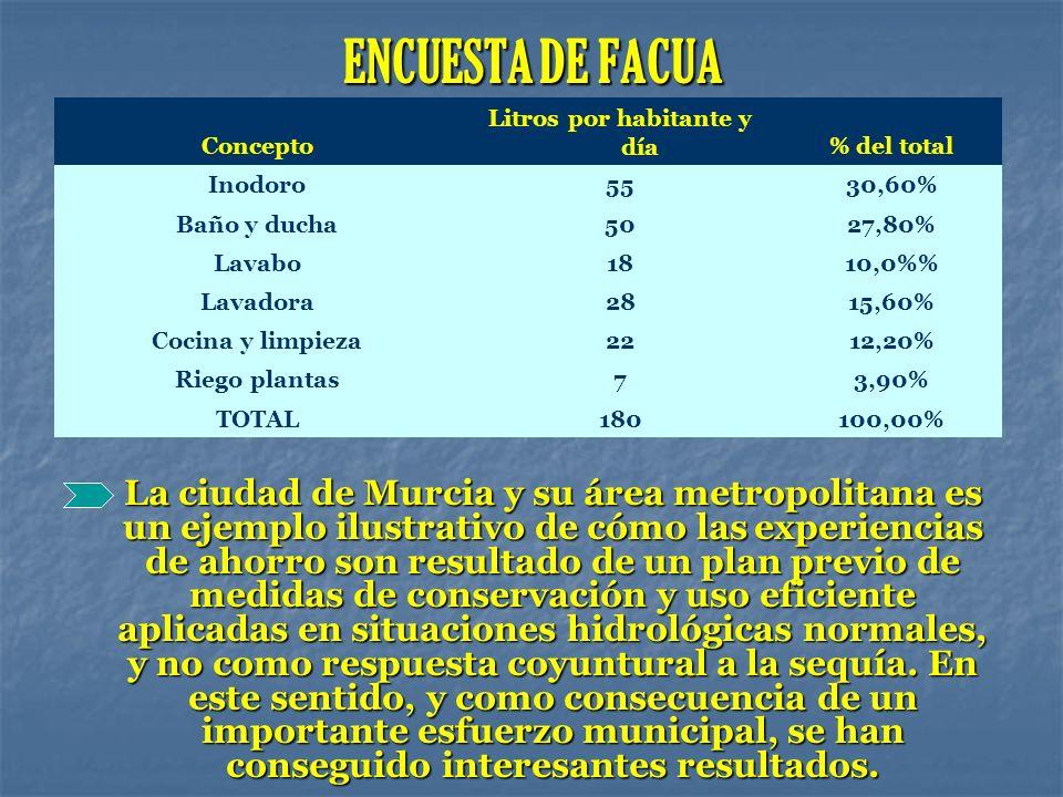 ENCUESTA DE FACUA La ciudad de Murcia y su área metropolitana es un ejemplo ilustrativo de cómo las experiencias de ahorro son resultado de un plan pr