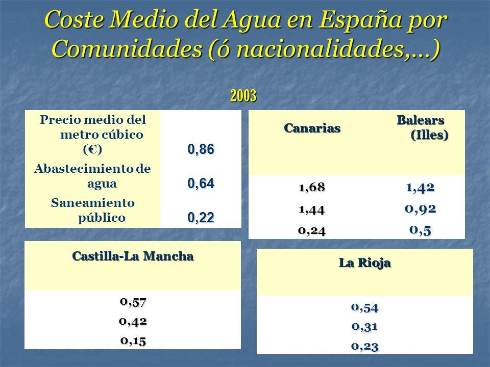 Coste Medio del Agua en España por Comunidades (ó nacionalidades,…) Precio medio del metro cúbico () 0,86 Abastecimiento de agua 0,64 Saneamiento públ