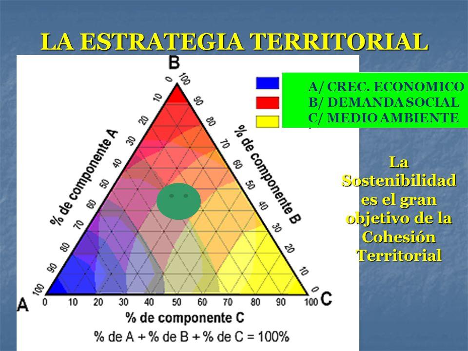 LA ESTRATEGIA TERRITORIAL A/ CREC. ECONOMICO B/ DEMANDA SOCIAL C/ MEDIO AMBIENTE La Sostenibilidad es el gran objetivo de la Cohesión Territorial