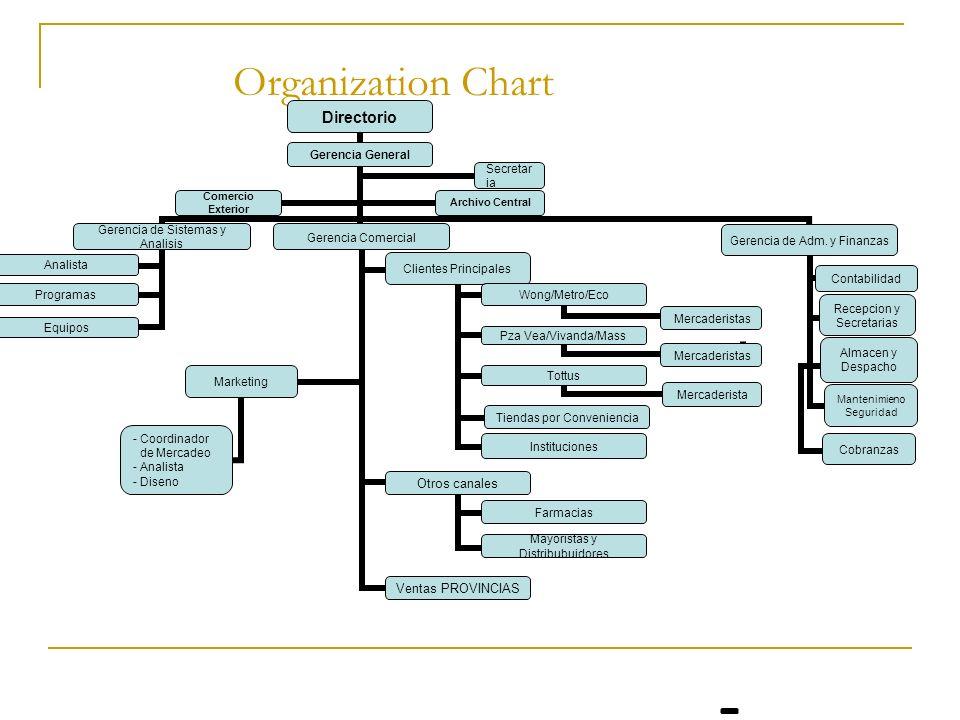 Organization Chart Directorio Gerencia General Gerencia de Sistemas y Analisis Analista Programas Equipos Gerencia Comercial Clientes Principales Wong