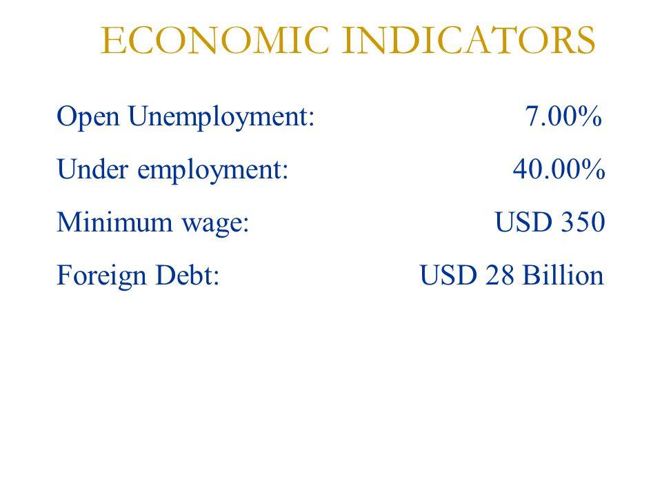 ECONOMIC INDICATORS Open Unemployment: 7.00% Under employment: 40.00% Minimum wage: USD 350 Foreign Debt: USD 28 Billion