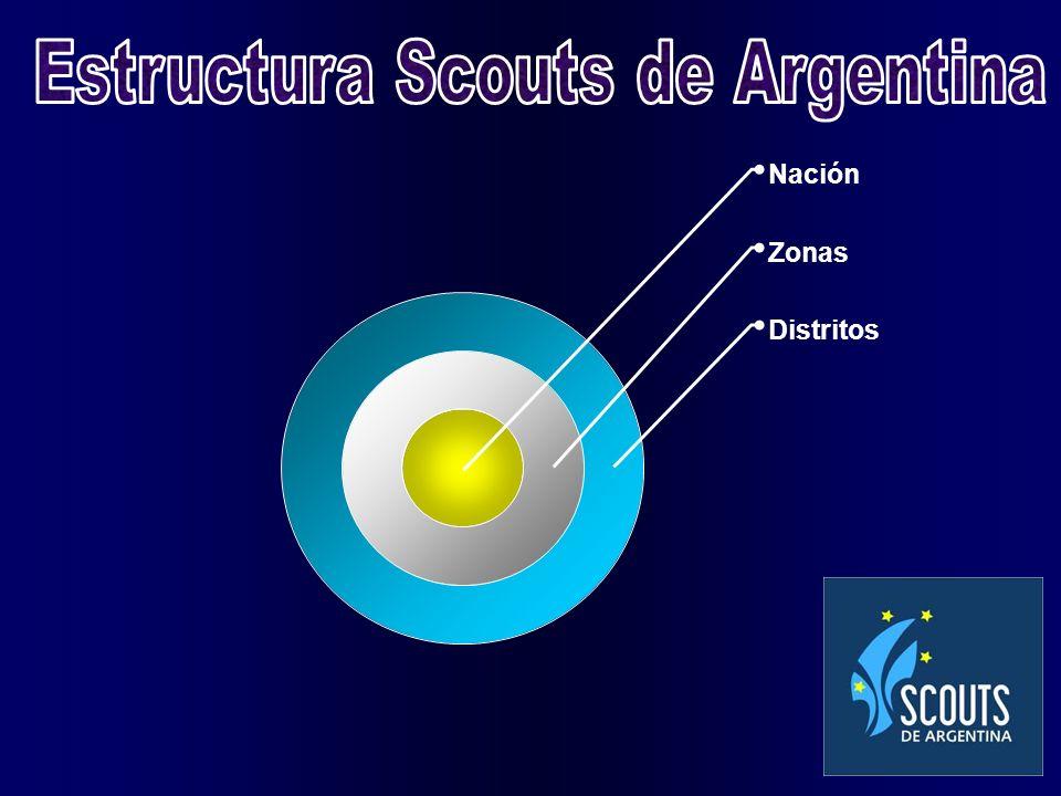 Nación Zonas Distritos