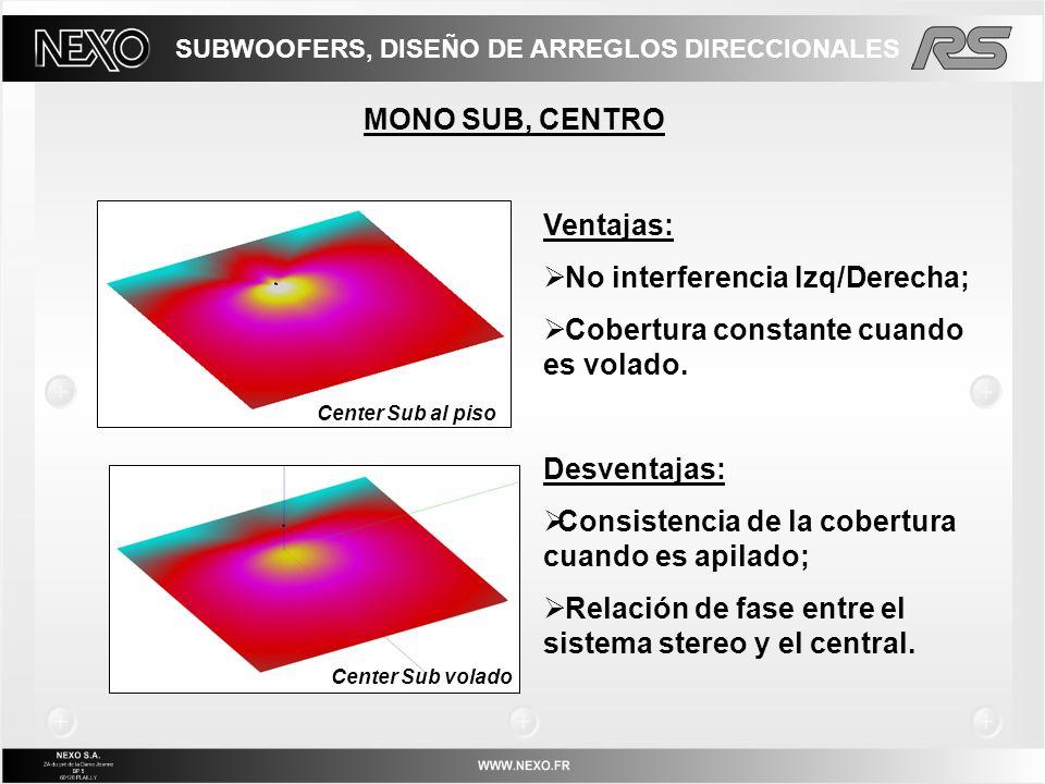 MONO SUB, CENTRO Ventajas: No interferencia Izq/Derecha; Cobertura constante cuando es volado. Desventajas: Consistencia de la cobertura cuando es api