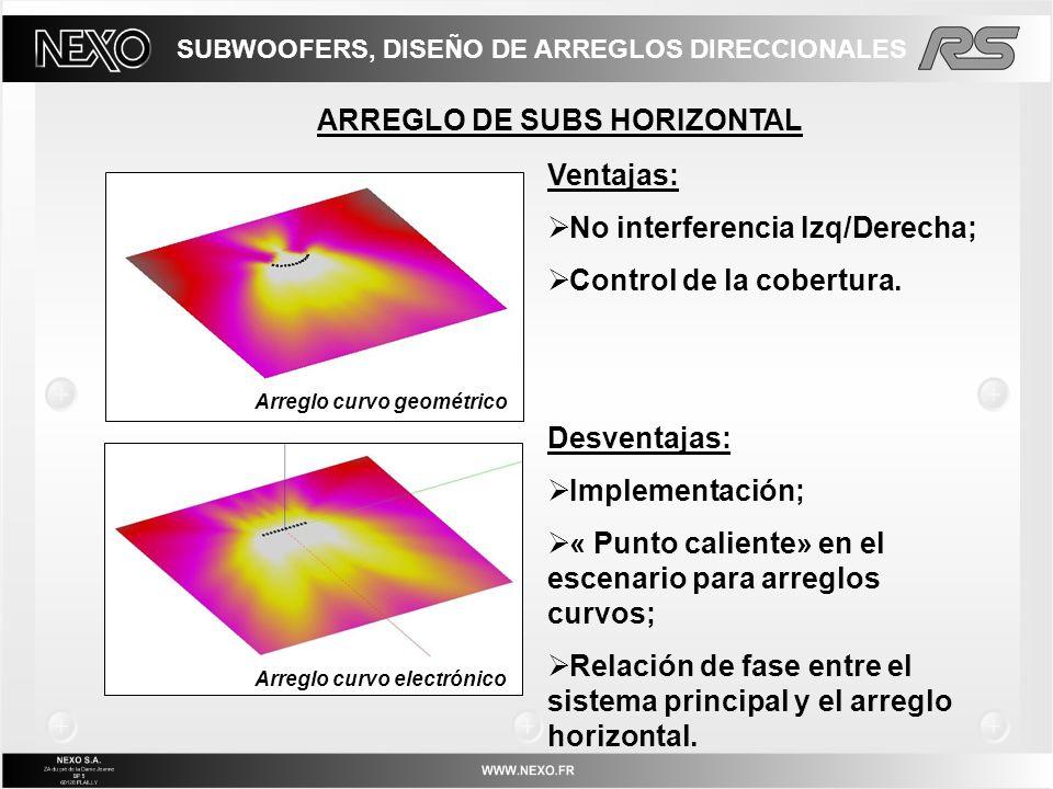 ARREGLO DE SUBS HORIZONTAL Ventajas: No interferencia Izq/Derecha; Control de la cobertura. Desventajas: Implementación; « Punto caliente» en el escen