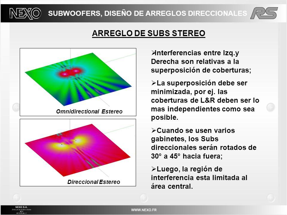 ARREGLO DE SUBS STEREO Interferencias entre Izq.y Derecha son relativas a la superposición de coberturas; La superposición debe ser minimizada, por ej
