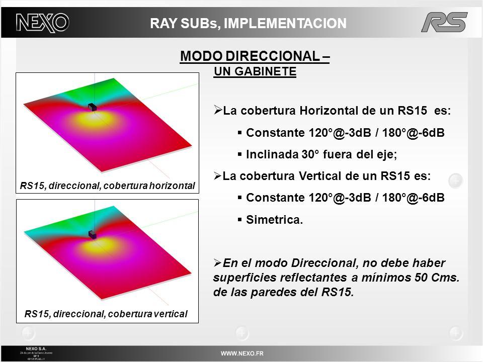 RAY SUBs, IMPLEMENTACION MODO DIRECCIONAL – UN GABINETE La cobertura Horizontal de un RS15 es: Constante 120°@-3dB / 180°@-6dB Inclinada 30° fuera del