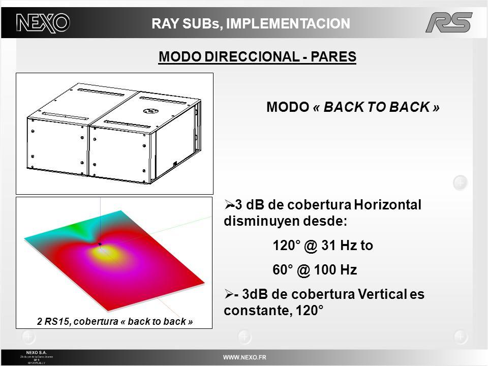 RAY SUBs, IMPLEMENTACION MODO DIRECCIONAL - PARES MODO « BACK TO BACK » -3 dB de cobertura Horizontal disminuyen desde: 120° @ 31 Hz to 60° @ 100 Hz -