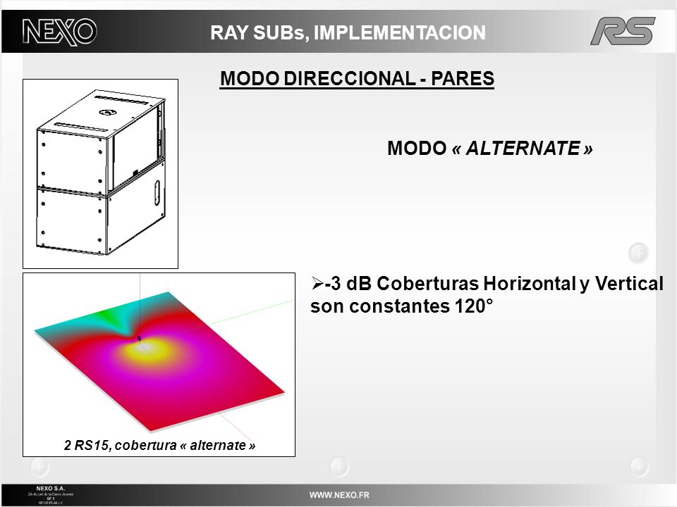 RAY SUBs, IMPLEMENTACION MODO DIRECCIONAL - PARES MODO « ALTERNATE » -3 dB Coberturas Horizontal y Vertical son constantes 120° 2 RS15, cobertura « al