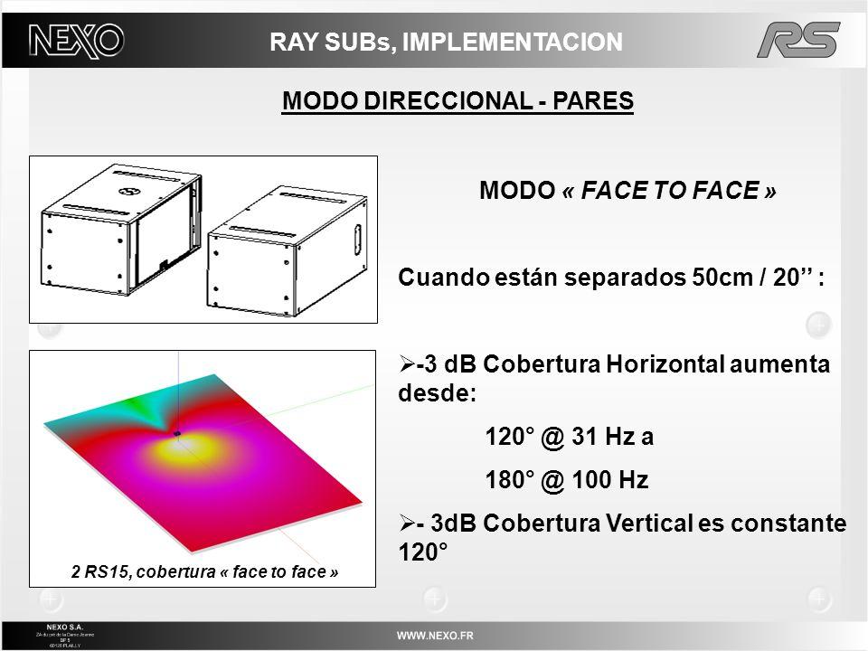 RAY SUBs, IMPLEMENTACION MODO DIRECCIONAL - PARES MODO « FACE TO FACE » Cuando están separados 50cm / 20 : -3 dB Cobertura Horizontal aumenta desde: 1