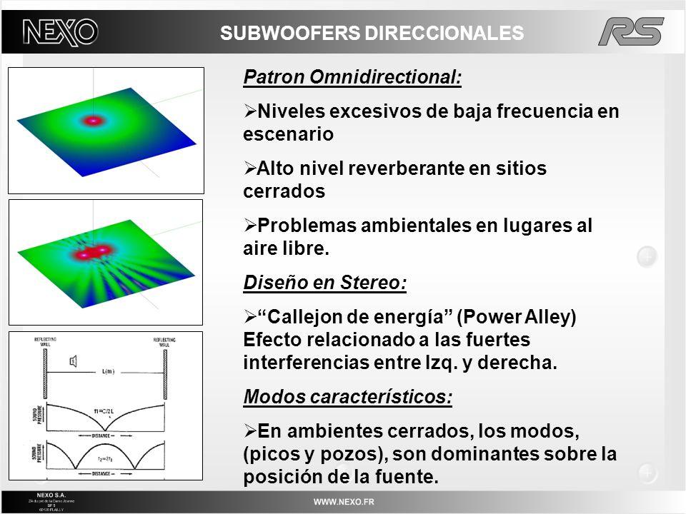 Patron Omnidirectional: Niveles excesivos de baja frecuencia en escenario Alto nivel reverberante en sitios cerrados Problemas ambientales en lugares