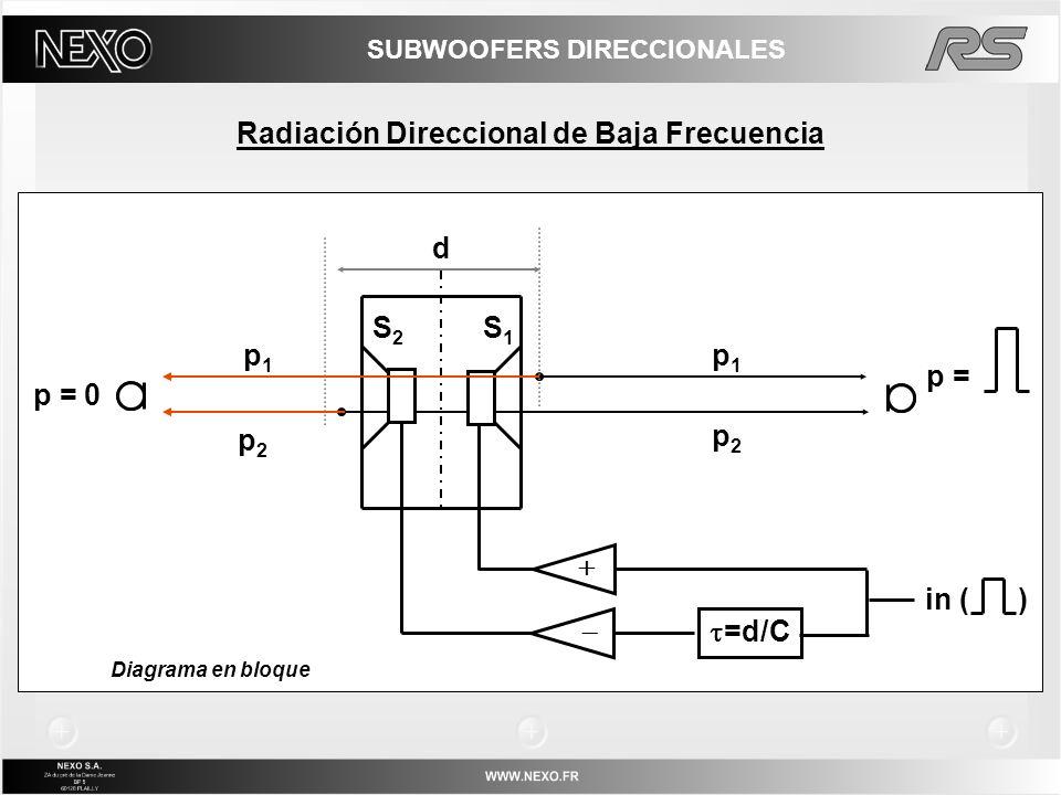 La presión resulta de la diferencia entre las presiones generadas atrás y adelante; Los algoritmos del controlador NX permiten hasta una ganancia de 5 dB en el frente, y un promedio de 15dB de atenuación en la cara trasera (patrón variable); El corte de baja frecuencia se determina cuando los altavoces traseros no suman ganancia a la zona frontal; incrementa a medida que la profundidad del gabinete disminuye; El corte de alta frecuencia se determina cuando aparecen lóbulos laterales y el nivel en el eje disminuye; incrementa a medida que la profundidad del gabinete disminuye; Rango utilizable: 2 a 3 octavas dependiendo de la arquitectura del gabinete; La tecnología RS (patent pending) extiende el corte de alta frecuencia y disminuye el corte de baja frecuencia a través de la apropiada definición de la posición de las fuentes radiantes y su relación de fase; Radiación Direccional de Baja Frecuencia SUBWOOFERS DIRECCIONALES