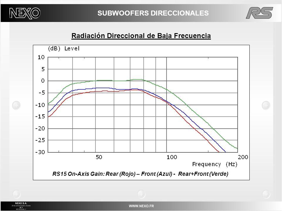 Radiación Direccional de Baja Frecuencia RS15 On-Axis Gain: Rear (Rojo) – Front (Azul) - Rear+Front (Verde) SUBWOOFERS DIRECCIONALES