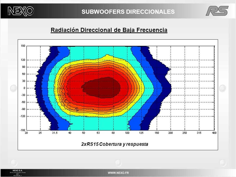 RAY SUBs, IMPLEMENTACION MODO DIRECCIONAL – UN GABINETE La cobertura Horizontal de un RS15 es: Constante 120°@-3dB / 180°@-6dB Inclinada 30° fuera del eje; La cobertura Vertical de un RS15 es: Constante 120°@-3dB / 180°@-6dB Simetrica.