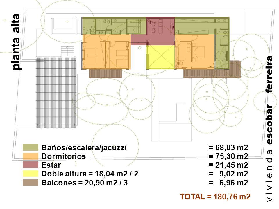 Doble altura = 18,04 m2 / 2 = 9,02 m2 TOTAL = 180,76 m2 Balcones = 20,90 m2 / 3 = 6,96 m2 Dormitorios = 75,30 m2 Baños/escalera/jacuzzi = 68,03 m2 Est