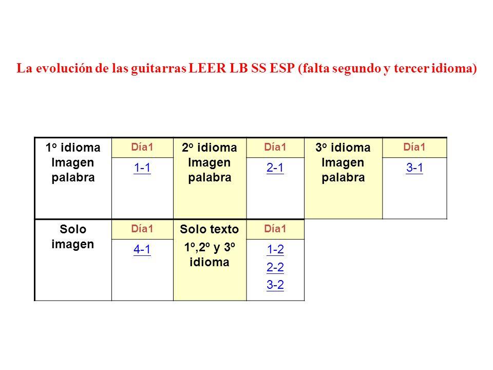 La evolución de las guitarras LEER LB SS ESP (falta segundo y tercer idioma) 1 o idioma Imagen palabra Día1 2 o idioma Imagen palabra Día1 3 o idioma