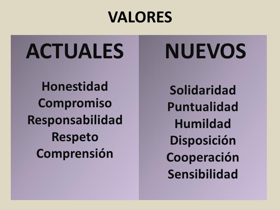 VALORES ACTUALES Honestidad Compromiso Responsabilidad Respeto Comprensión NUEVOS Solidaridad Puntualidad Humildad Disposición Cooperación Sensibilida
