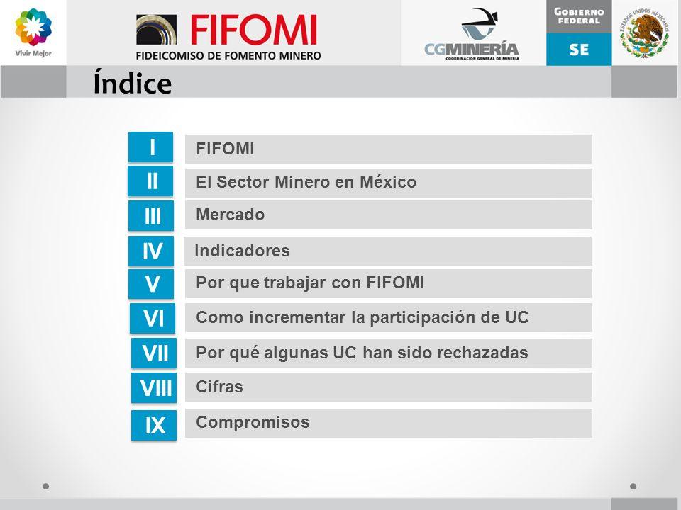 Índice II El Sector Minero en México III IV Indicadores V V Cifras VI Mercado Compromisos VII VIII IX Por que trabajar con FIFOMI Como incrementar la