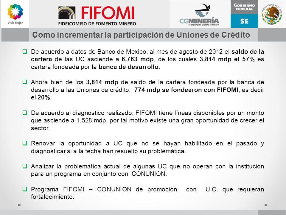 De acuerdo a datos de Banco de Mexico, al mes de agosto de 2012 el saldo de la cartera de las UC asciende a 6,763 mdp, de los cuales 3,814 mdp el 57%