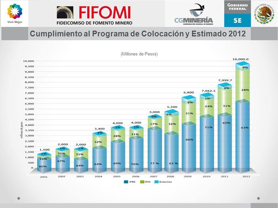 Cumplimiento al Programa de Colocación y Estimado 2012 (Millones de Pesos)