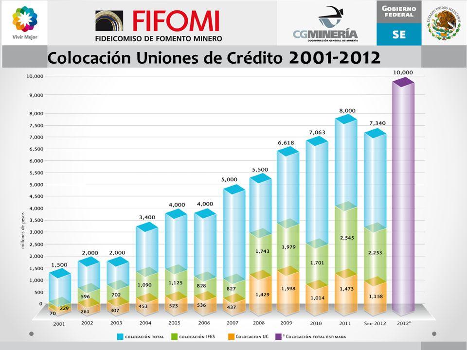 Colocación Uniones de Crédito 2001-2012