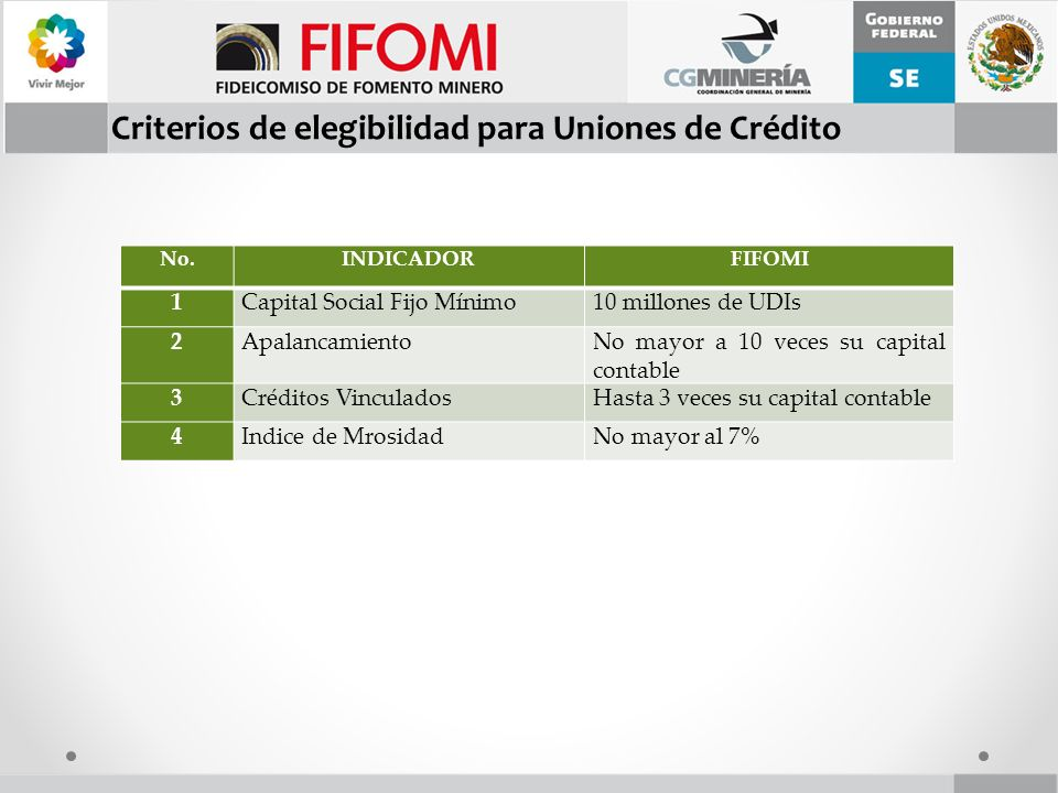 Criterios de elegibilidad para Uniones de Crédito No.INDICADORFIFOMI 1Capital Social Fijo Mínimo10 millones de UDIs 2ApalancamientoNo mayor a 10 veces