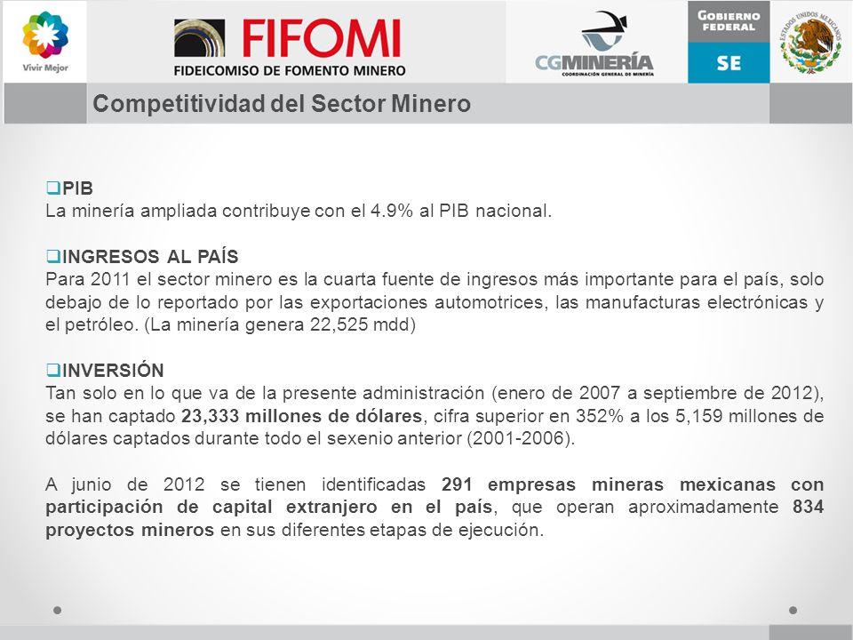 PIB La minería ampliada contribuye con el 4.9% al PIB nacional. INGRESOS AL PAÍS Para 2011 el sector minero es la cuarta fuente de ingresos más import