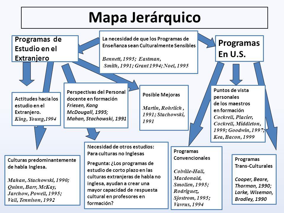 Mapa Jerárquico Programas de Estudio en el Extranjero Actitudes hacia los estudio en el Extranjero. King, Young,1994 Perspectivas del Personal docente