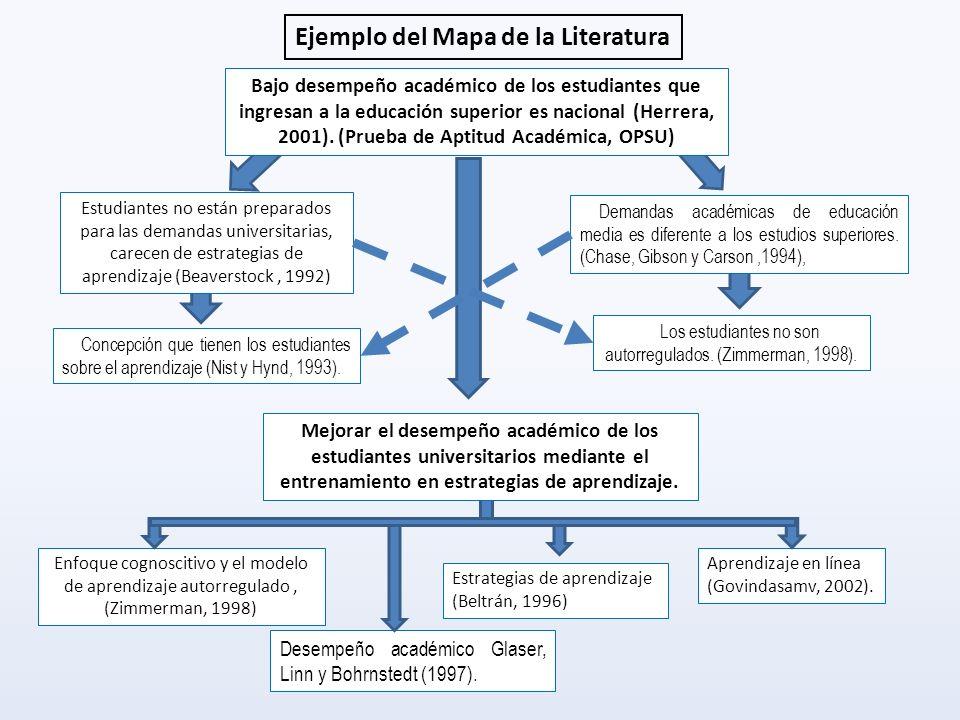 Ejemplo del Mapa de la Literatura Concepción que tienen los estudiantes sobre el aprendizaje (Nist y Hynd, 1993). Los estudiantes no son autorregulado