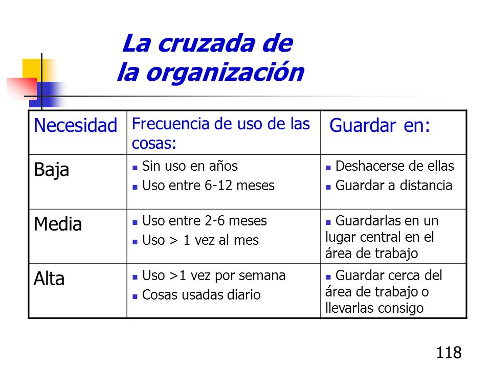 117 Seiri, la primera S: Seleccionar/Organizar Razón para etiqueta roja: Localización: Fecha: Nombre: Etiqueta Roja