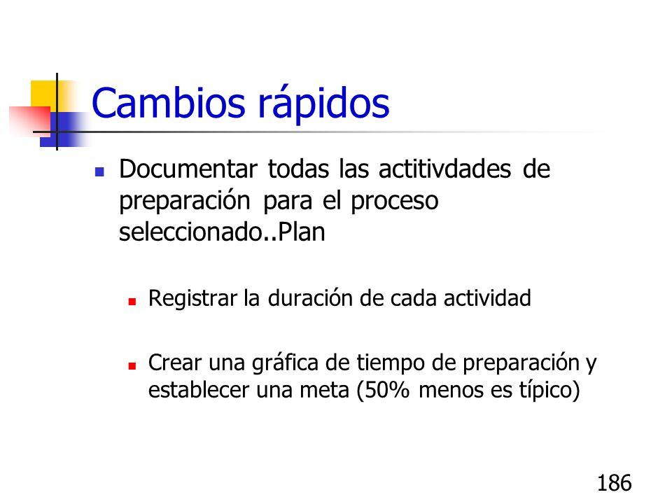 185 Cambios rápidos Documentar todas las actividades de preparación para el proceso seleccionado - Plan Lista de verificación de todas las partes y pa