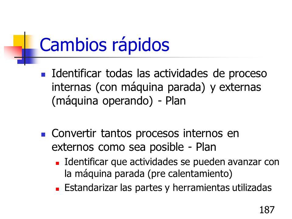 186 Cambios rápidos Documentar todas las actitivdades de preparación para el proceso seleccionado..Plan Registrar la duración de cada actividad Crear