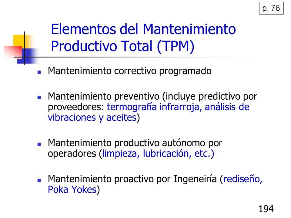 193 Mantenimiento Productivo Total (TPM) para Mfra. Lean Su objetivo es maximizar la efectividad del equipo a través de toda su vida útil al 100% Es I