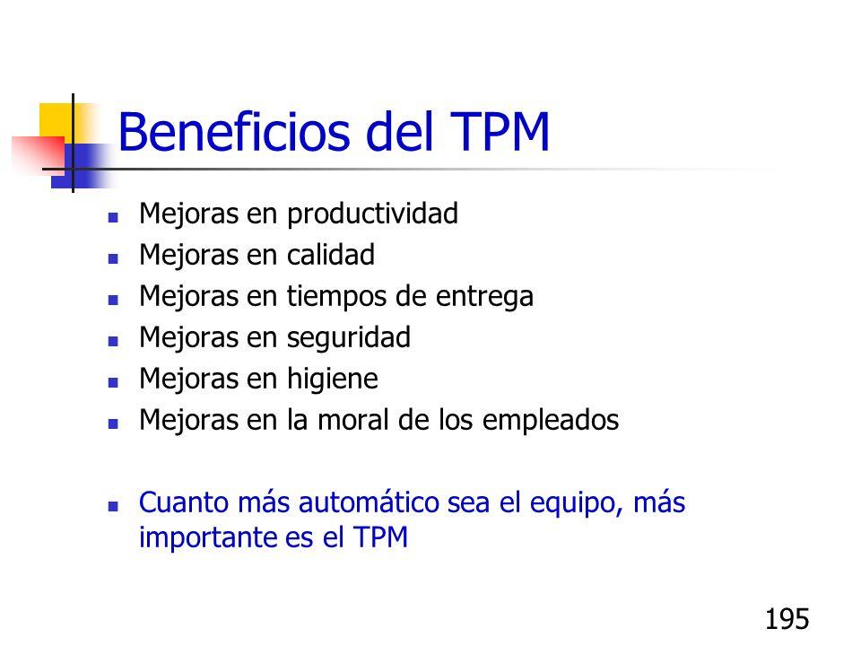 194 Elementos del Mantenimiento Productivo Total (TPM) Mantenimiento correctivo programado Mantenimiento preventivo (incluye predictivo por proveedore