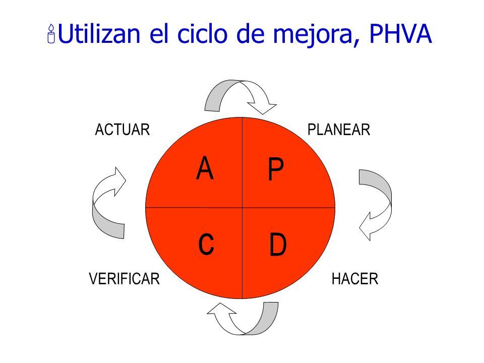 202 ¿Dónde se puede utilizar? Definición de objetivos de mejora La comunicación Las tres fases claves 1. Percepción 2. Desarrollo de la idea, entre má