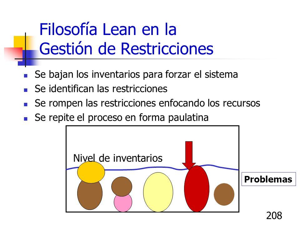 207 Filosofía Lean y los inventarios Los inventarios cubren a los problemas Problemas Nivel de inventarios Ineficiencias, desperdicios, retrabajos, t.
