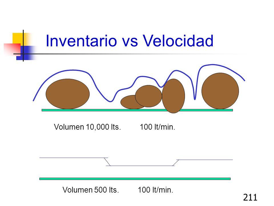 210 Filosofía Lean enfocada a la velocidad de flujos Un menor inventario en proceso (WIP) aumenta la velocidad de proceso El volumen por unidad de tie