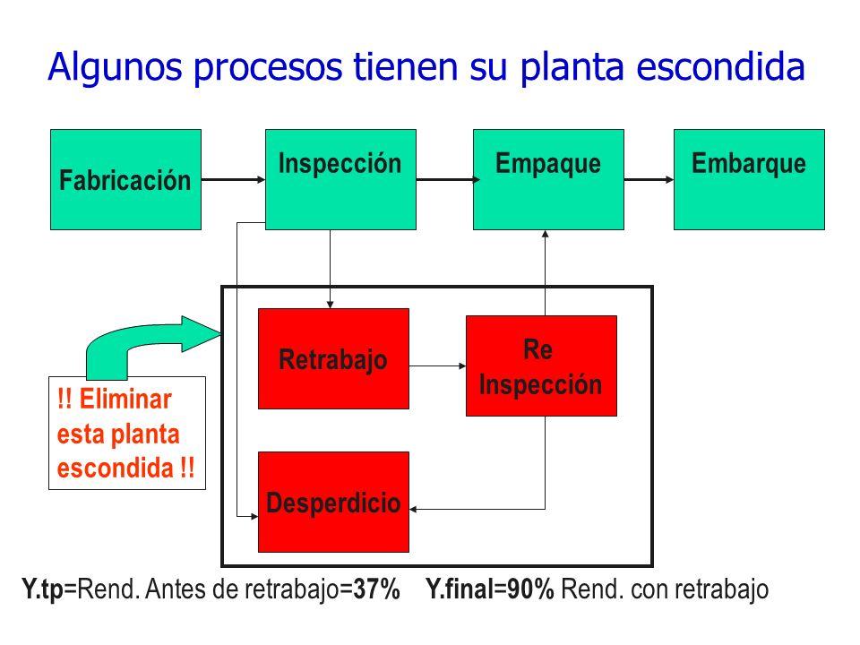 212 Distribución de planta celular para Manufactura Lean Distribuciones de planta departamentales: Procesos escondidos Distribuciones de planta en bas