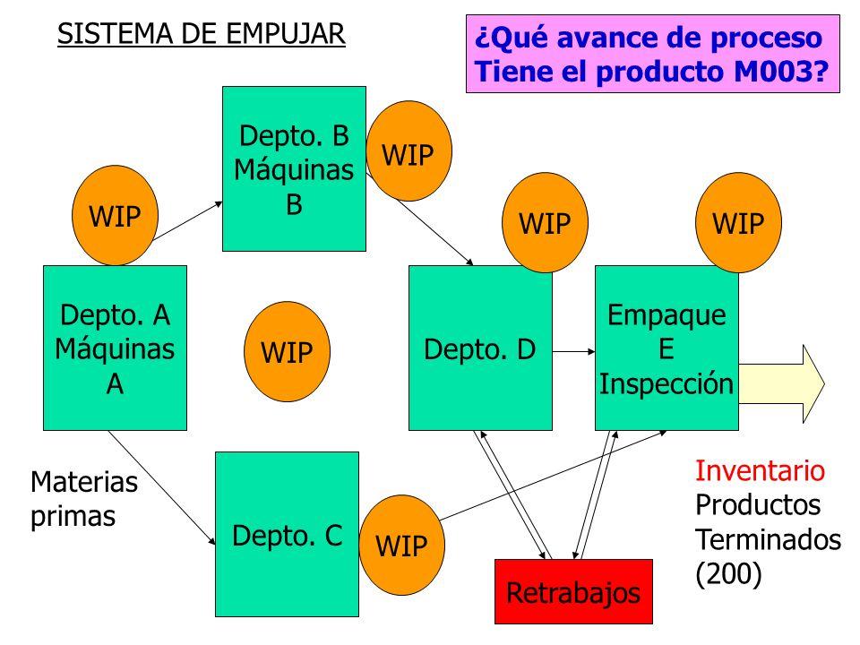 214 Sistemas tradicionales de manufactura de empujar Invisibilidad de problemas, distribución por departamentos Desconexión del trabajo que agrega val