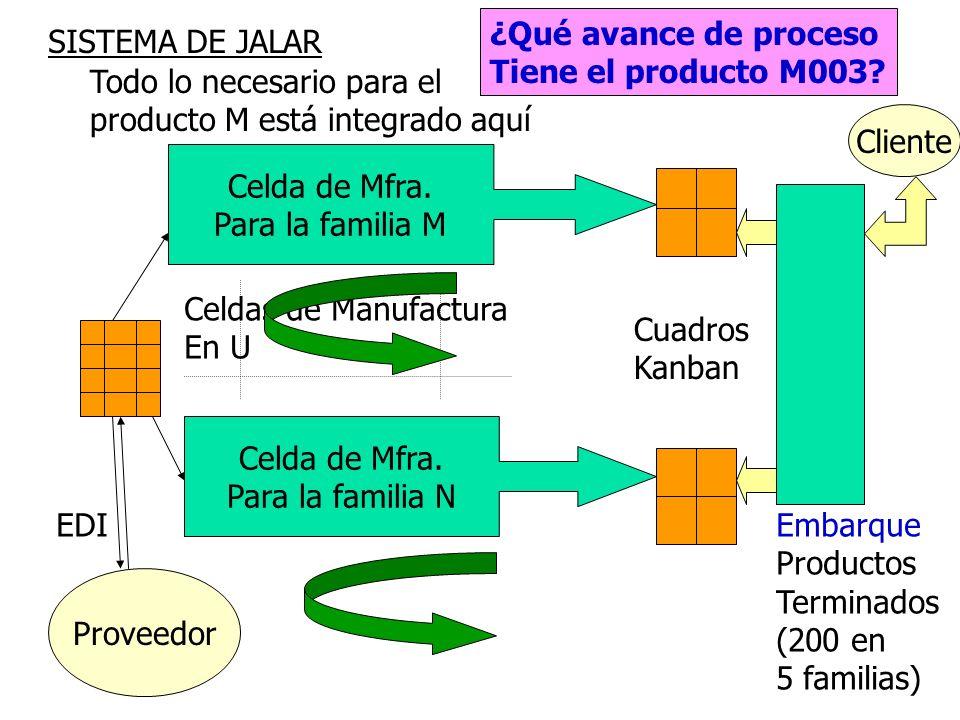 216 Sistema de Manufactura de Jalar Kan Ban Procesos de producción disparados por la demanda del cliente, distribución en Celdas Mfra. Abastecimiento