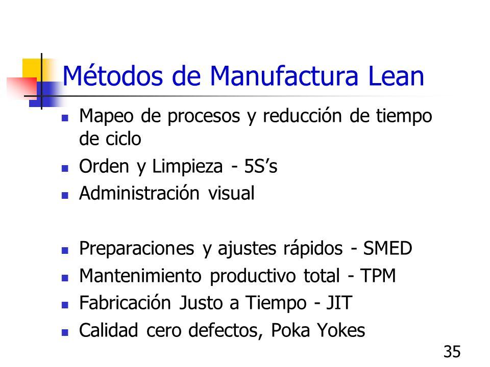 34 Filosofía Lean en operaciones Respuesta rápida y con la mínima variabilidad y errores en los productos y servicios proporcionados