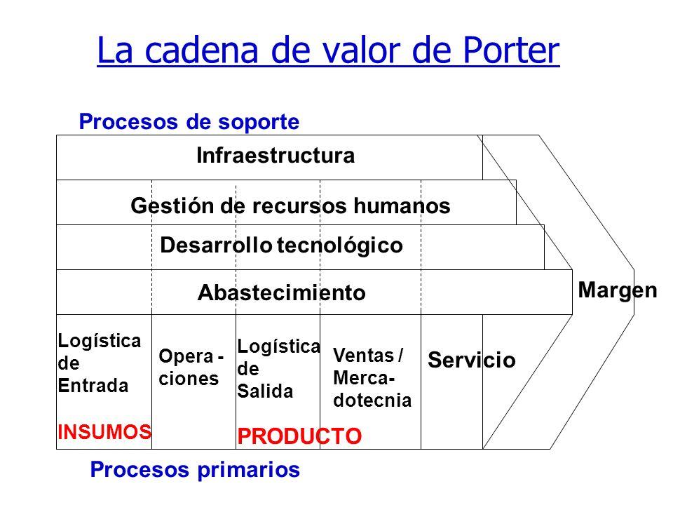 37 Mapeo de la cadena de valor Cadena de valor son las actividades que la empresa debe realizar para diseñar, ordenar, producir y embarcar productos y