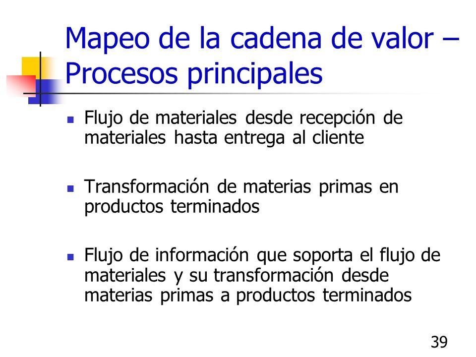 La cadena de valor de Porter Infraestructura Gestión de recursos humanos Desarrollo tecnológico Abastecimiento Margen Procesos de soporte Procesos pri