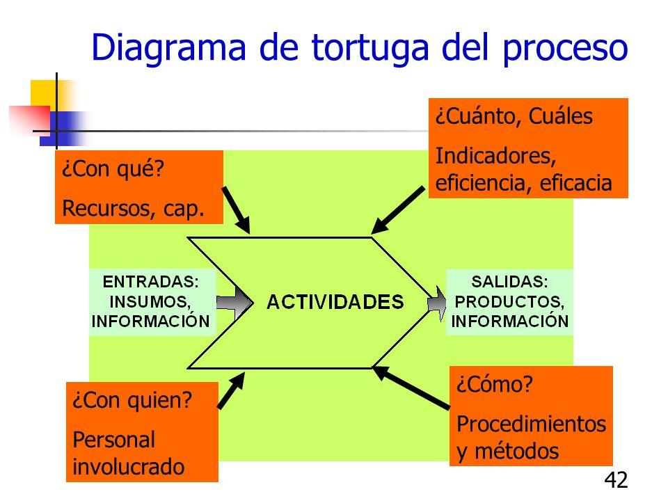 41 Indicadores de procesos Dimensiones de desempeño de procesos: Efectividad: que tan bien la salida cubre los requisitos del cliente Eficiencia: la h
