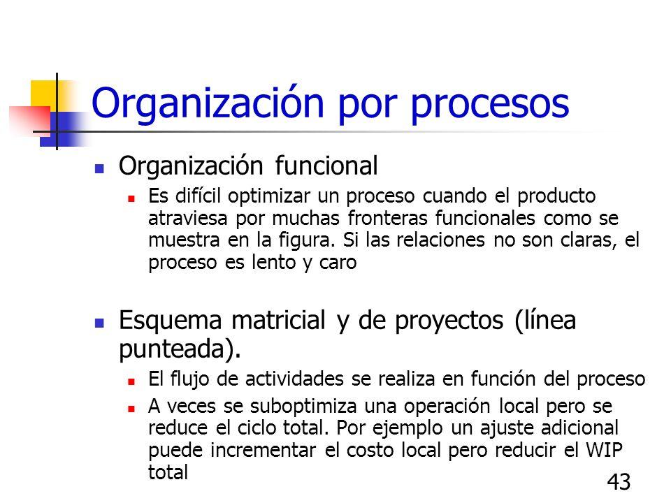 42 Diagrama de tortuga del proceso ¿Con quien? Personal involucrado ¿Con qué? Recursos, cap. ¿Cómo? Procedimientos y métodos ¿Cuánto, Cuáles Indicador
