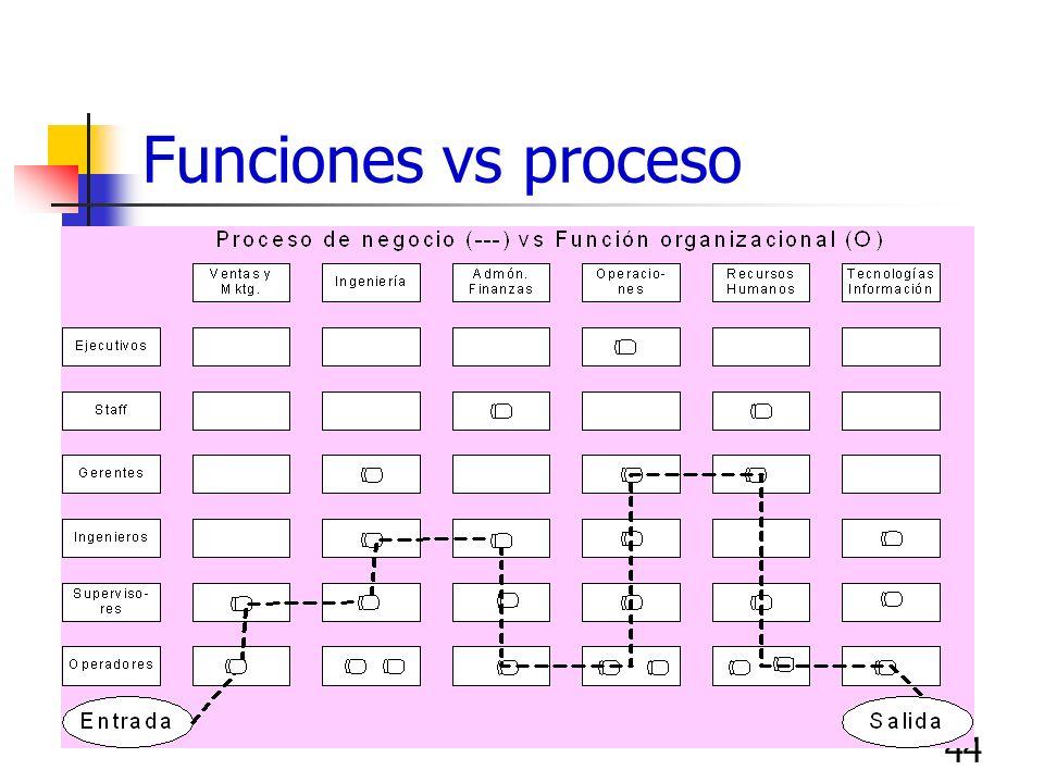43 Organización por procesos Organización funcional Es difícil optimizar un proceso cuando el producto atraviesa por muchas fronteras funcionales como